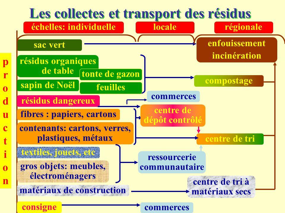 Les collectes et transport des résidus productionproduction sac vert centre de tri fibres : papiers, cartons contenants: cartons, verres, plastiques,