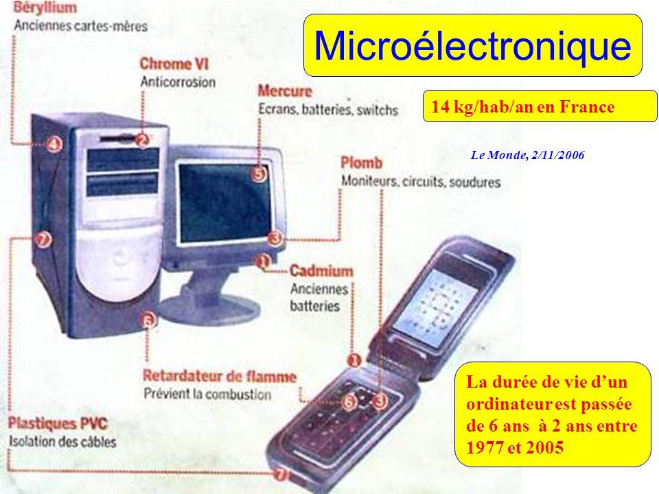 Microélectronique La durée de vie d'un ordinateur est passée de 6 ans à 2 ans entre 1977 et 2005 14 kg/hab/an en France Le Monde, 2/11/2006