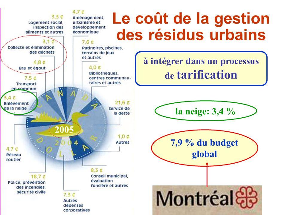 Le coût de la gestion des résidus urbains 7,9 % du budget global la neige: 3,4 % à intégrer dans un processus de tarification 2005