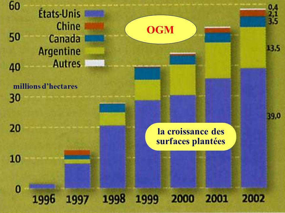 millions d'hectares OGM la croissance des surfaces plantées