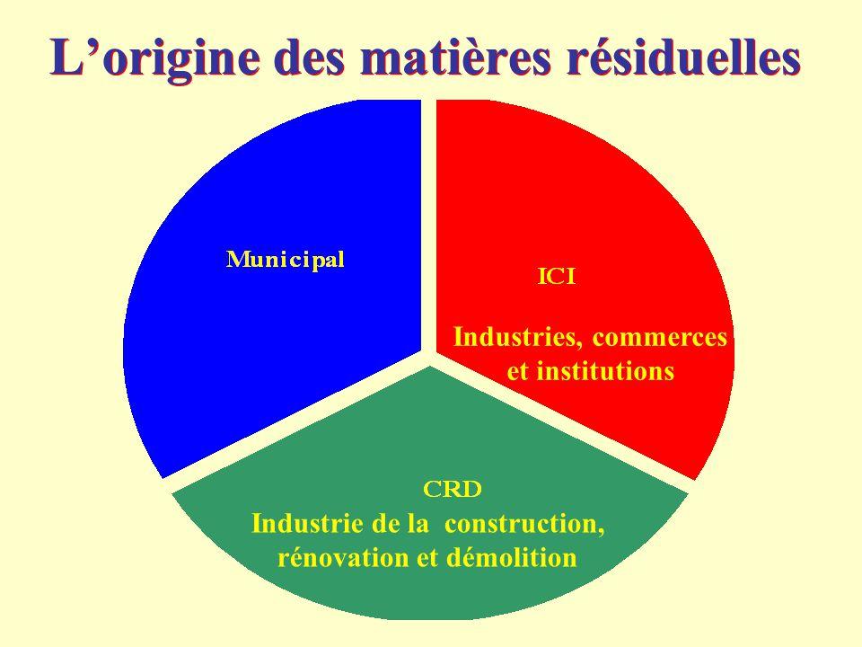 L'origine des matières résiduelles Industries, commerces et institutions Industrie de la construction, rénovation et démolition