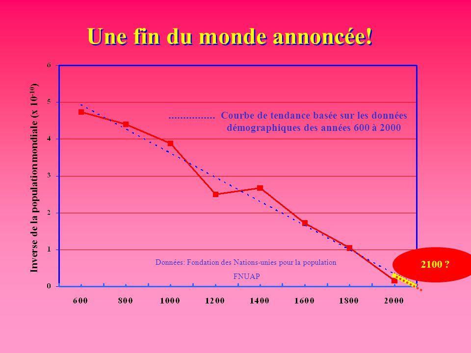 Une fin du monde annoncée! Inverse de la population mondiale (x 10 -10 ) Courbe de tendance basée sur les données démographiques des années 600 à 2000