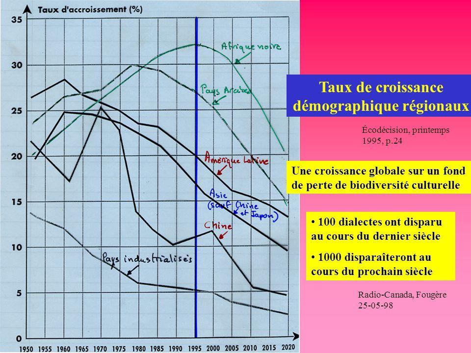 Taux de croissance démographique régionaux Écodécision, printemps 1995, p.24 Une croissance globale sur un fond de perte de biodiversité culturelle 10