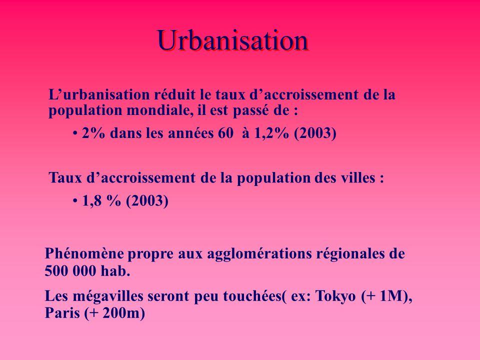 Urbanisation L'urbanisation réduit le taux d'accroissement de la population mondiale, il est passé de : 2% dans les années 60 à 1,2% (2003) Taux d'acc