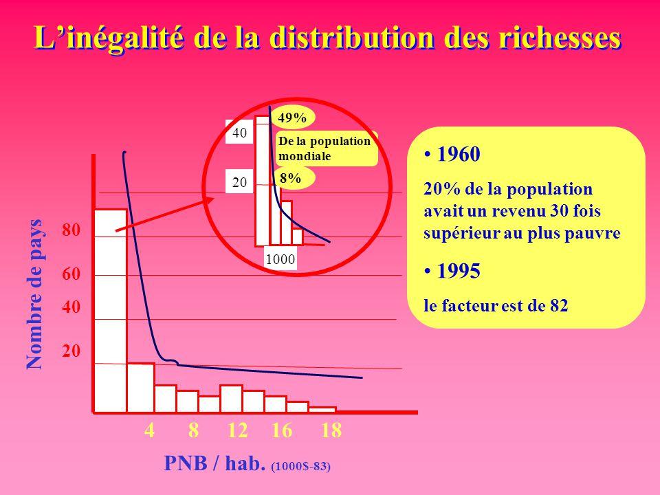 L'inégalité de la distribution des richesses 80 60 40 20 Nombre de pays 48121618 PNB / hab. (1000$-83) 40 20 1000 49% 8% De la population mondiale 196