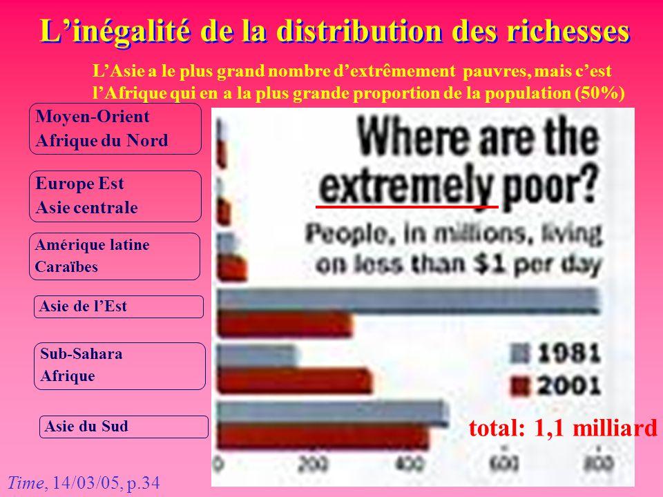 L'inégalité de la distribution des richesses Moyen-Orient Afrique du Nord Europe Est Asie centrale Amérique latine Caraïbes Asie de l'Est Sub-Sahara A