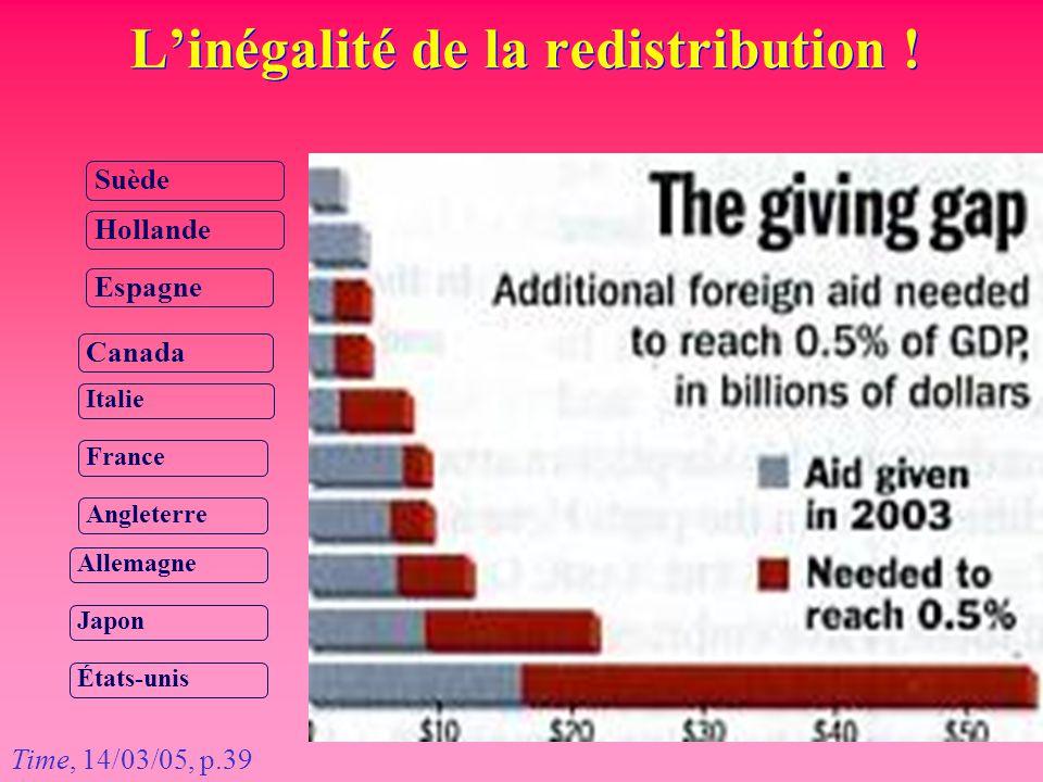 L'inégalité de la redistribution ! Suède Espagne Italie France Allemagne Japon Time, 14/03/05, p.39 Hollande Canada Angleterre États-unis