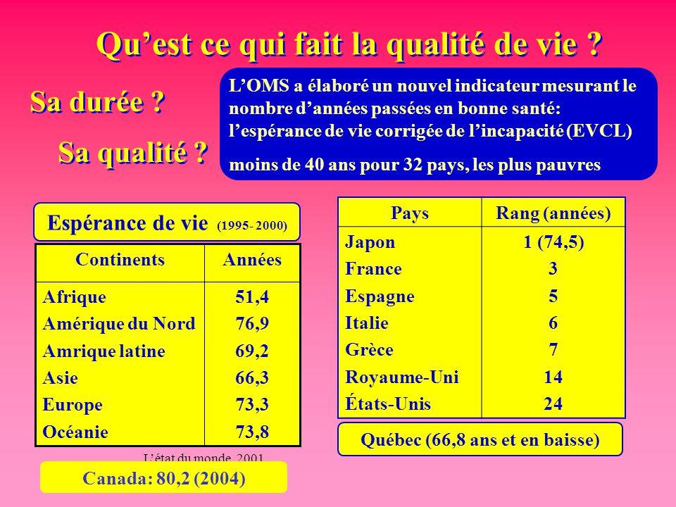 Qu'est ce qui fait la qualité de vie ? 51,4 76,9 69,2 66,3 73,3 73,8 Afrique Amérique du Nord Amrique latine Asie Europe Océanie AnnéesContinents Espé