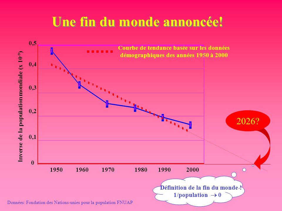 Une fin du monde annoncée! Inverse de la population mondiale (x 10 -9 ) Données: Fondation des Nations-unies pour la population FNUAP Courbe de tendan