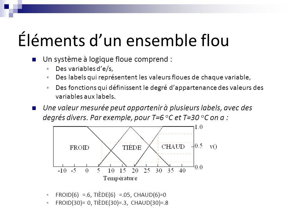 Éléments d'un ensemble flou Un système à logique floue comprend :  Des variables d'e/s,  Des labels qui représentent les valeurs floues de chaque variable,  Des fonctions qui définissent le degré d'appartenance des valeurs des variables aux labels.