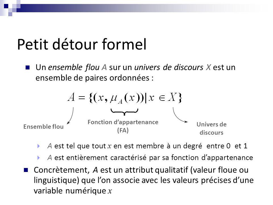 Un ensemble flou A sur un univers de discours X est un ensemble de paires ordonnées : Univers de discours Ensemble flou Fonction d'appartenance (FA)  A est tel que tout x en est membre à un degré entre 0 et 1  A est entièrement caractérisé par sa fonction d'appartenance Concrètement, A est un attribut qualitatif (valeur floue ou linguistique) que l'on associe avec les valeurs précises d'une variable numérique x Petit détour formel