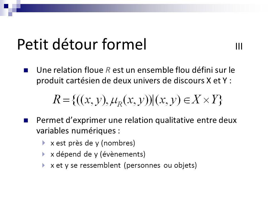 Une relation floue R est un ensemble flou défini sur le produit cartésien de deux univers de discours X et Y : Permet d'exprimer une relation qualitative entre deux variables numériques :  x est près de y (nombres)  x dépend de y (évènements)  x et y se ressemblent (personnes ou objets) Petit détour formel III