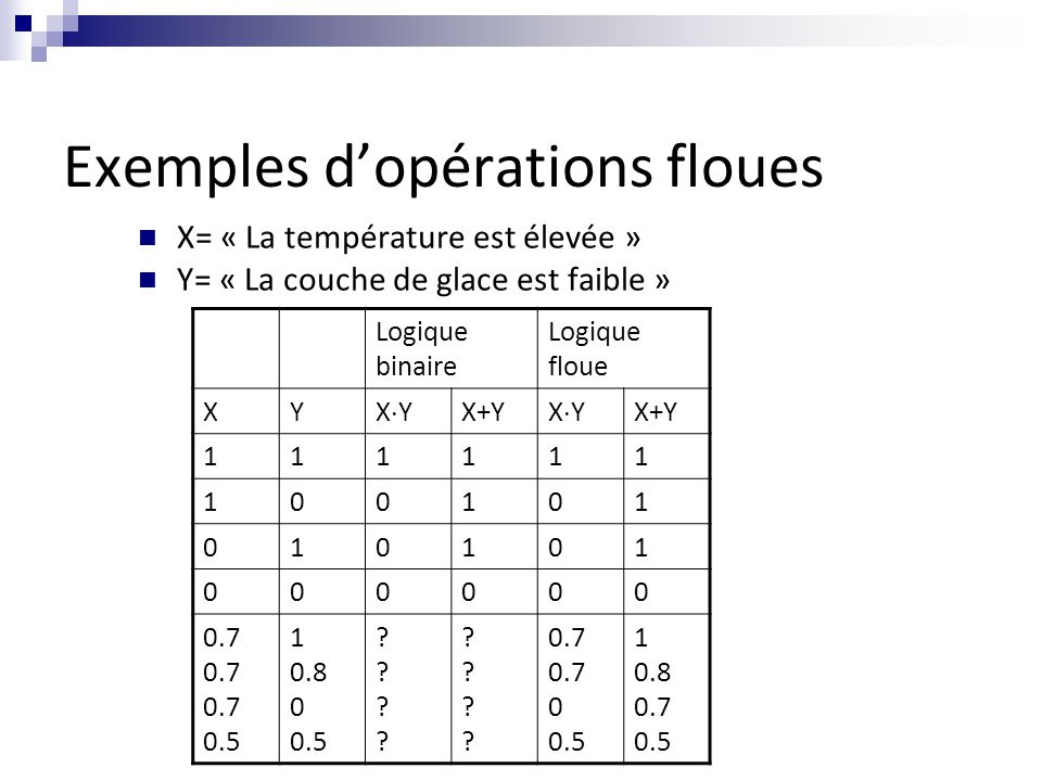 Exemples d'opérations floues X= « La température est élevée » Y= « La couche de glace est faible » Logique binaire Logique floue XY XYXY X+Y XYXY 111111 100101 010101 000000 0.7 0.5 1 0.8 0 0.5 ???????.