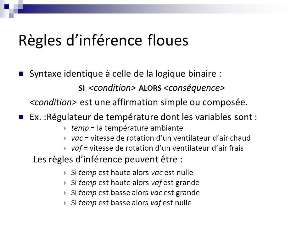 Règles d'inférence floues Syntaxe identique à celle de la logique binaire : SI ALORS est une affirmation simple ou composée. Ex. :Régulateur de tempér