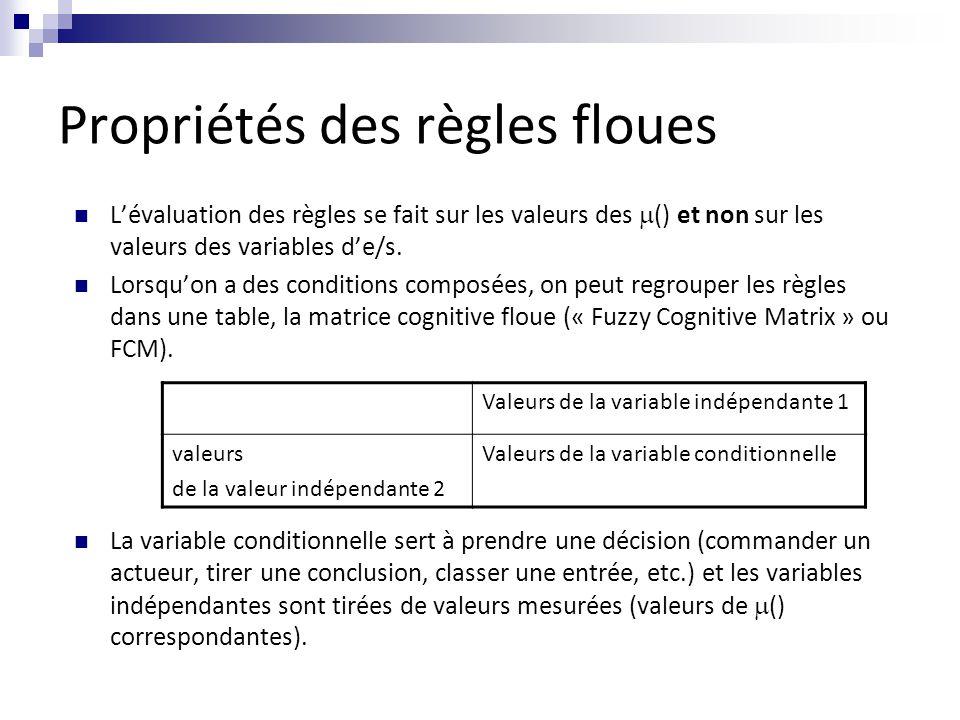 Propriétés des règles floues L'évaluation des règles se fait sur les valeurs des  () et non sur les valeurs des variables d'e/s. Lorsqu'on a des cond