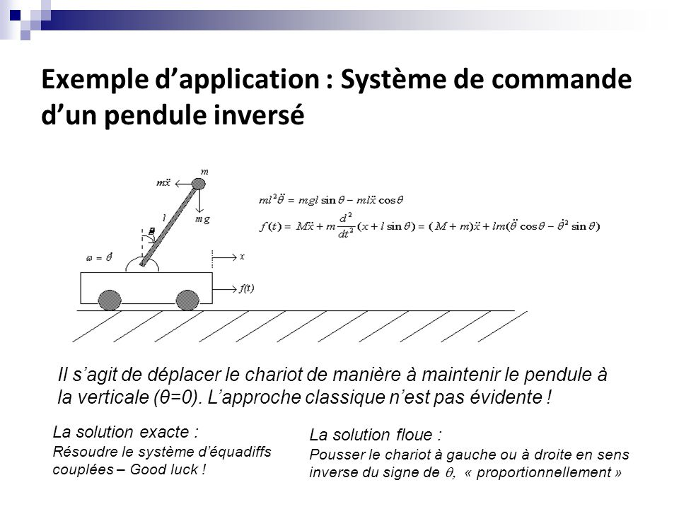 Exemple d'application : Système de commande d'un pendule inversé Il s'agit de déplacer le chariot de manière à maintenir le pendule à la verticale (θ=0).
