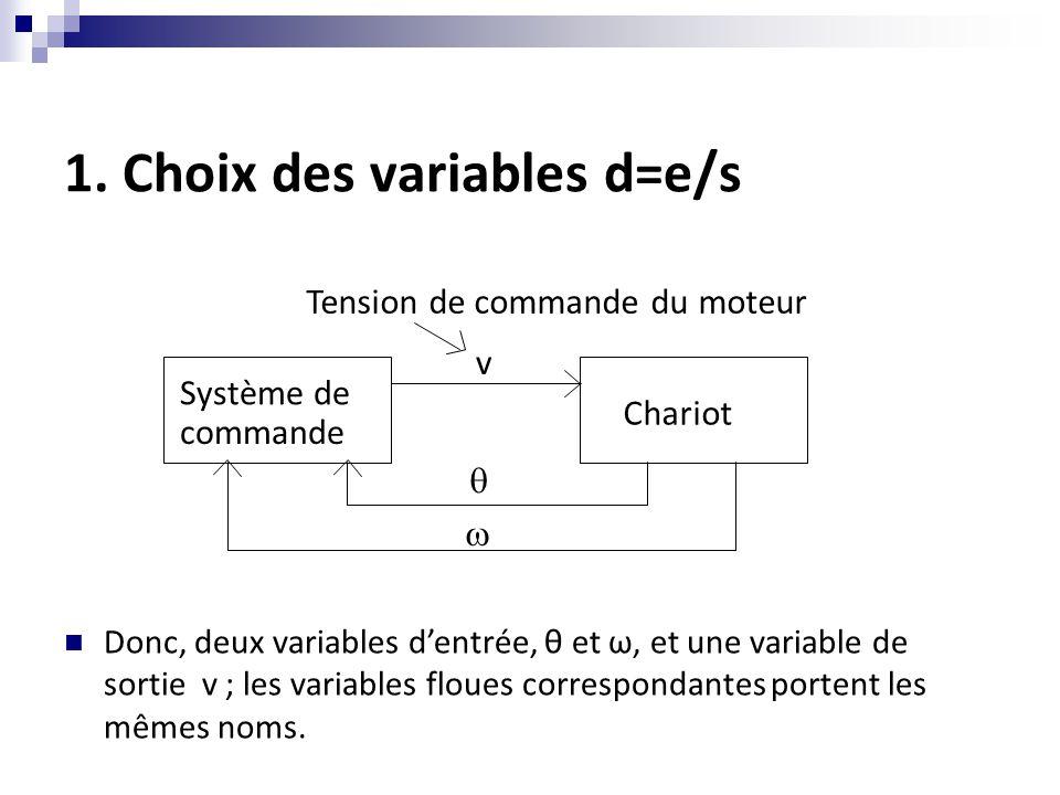 1. Choix des variables d=e/s Système de commande Chariot   Tension de commande du moteur v Donc, deux variables d'entrée, θ et ω, et une variable de