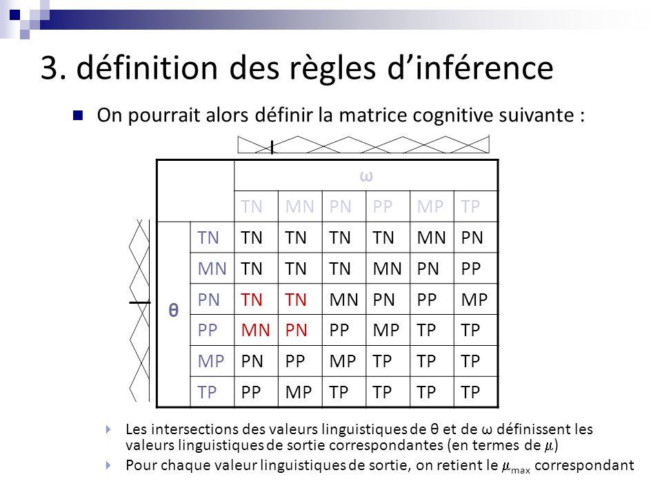 3. définition des règles d'inférence On pourrait alors définir la matrice cognitive suivante :  Les intersections des valeurs linguistiques de θ et d