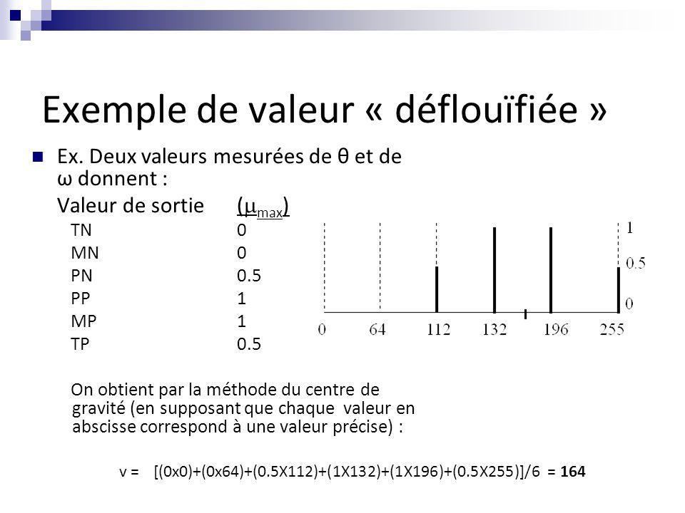 Exemple de valeur « déflouïfiée » Ex. Deux valeurs mesurées de θ et de ω donnent : Valeur de sortie (  max ) TN0 MN0 PN0.5 PP1 MP1 TP0.5 On obtient p