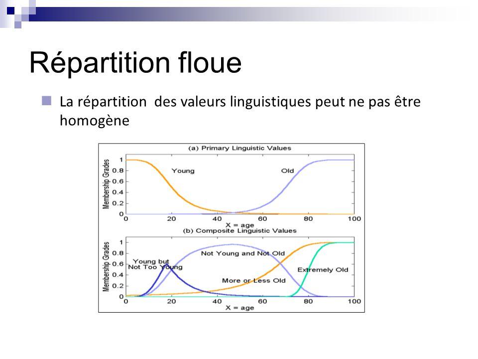 Répartition floue La répartition des valeurs linguistiques peut ne pas être homogène