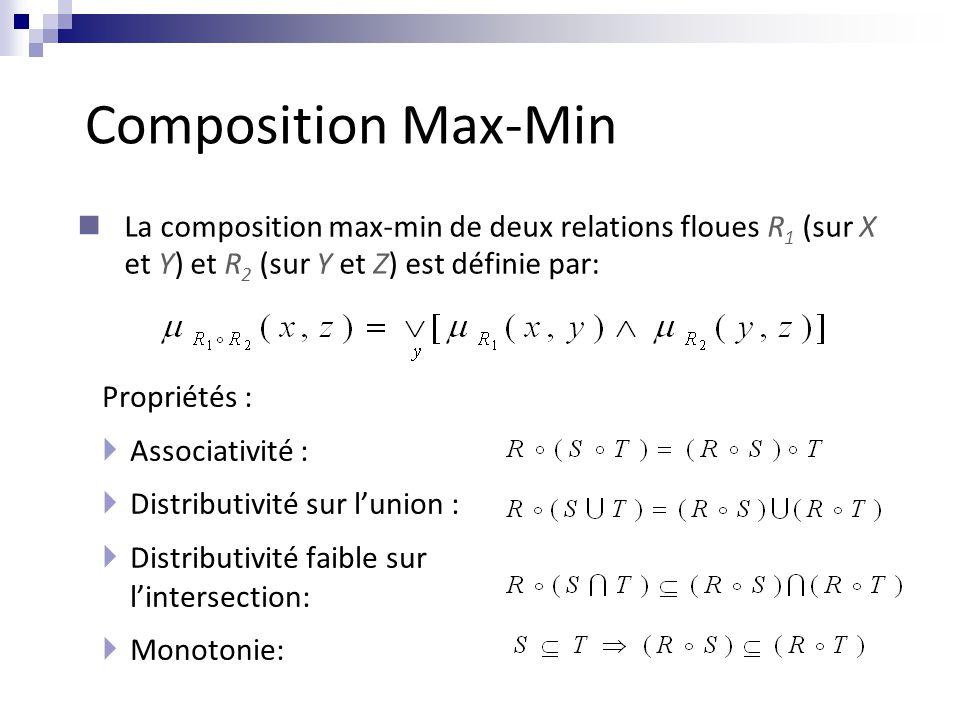 Composition Max-Min Propriétés :  Associativité :  Distributivité sur l'union :  Distributivité faible sur l'intersection:  Monotonie: La composition max-min de deux relations floues R 1 (sur X et Y) et R 2 (sur Y et Z) est définie par: