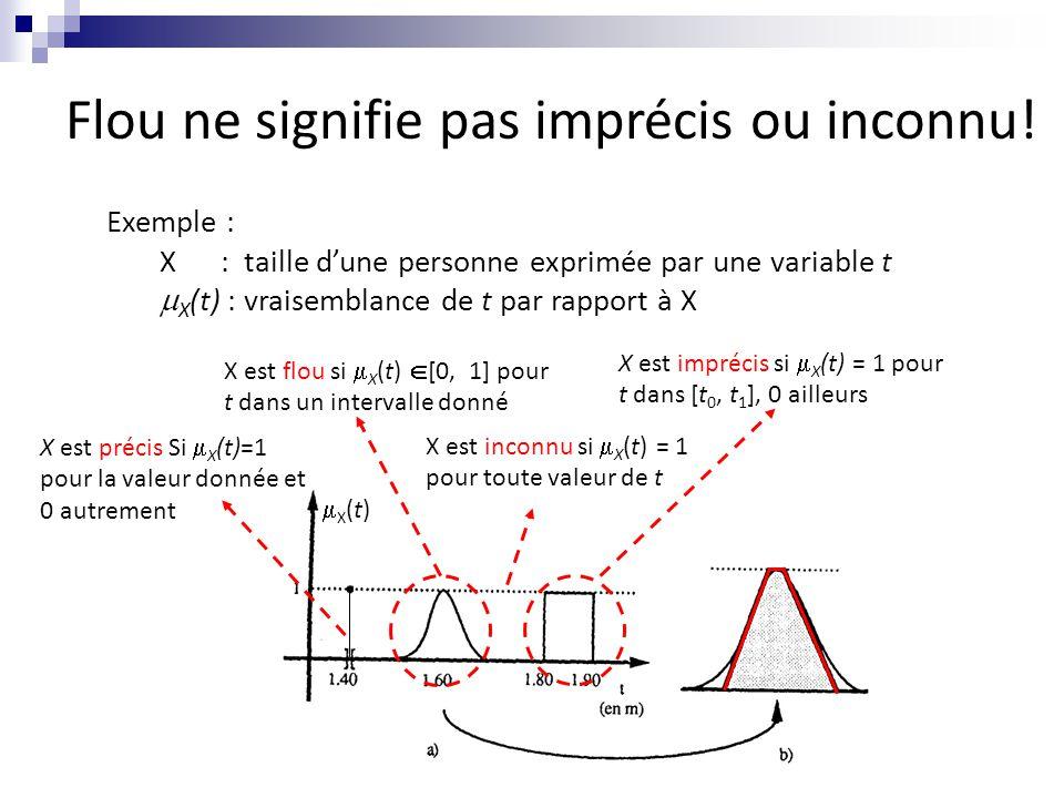Flou ne signifie pas imprécis ou inconnu! X est inconnu si  X (t) = 1 pour toute valeur de t X est précis Si  X (t)=1 pour la valeur donnée et 0 aut