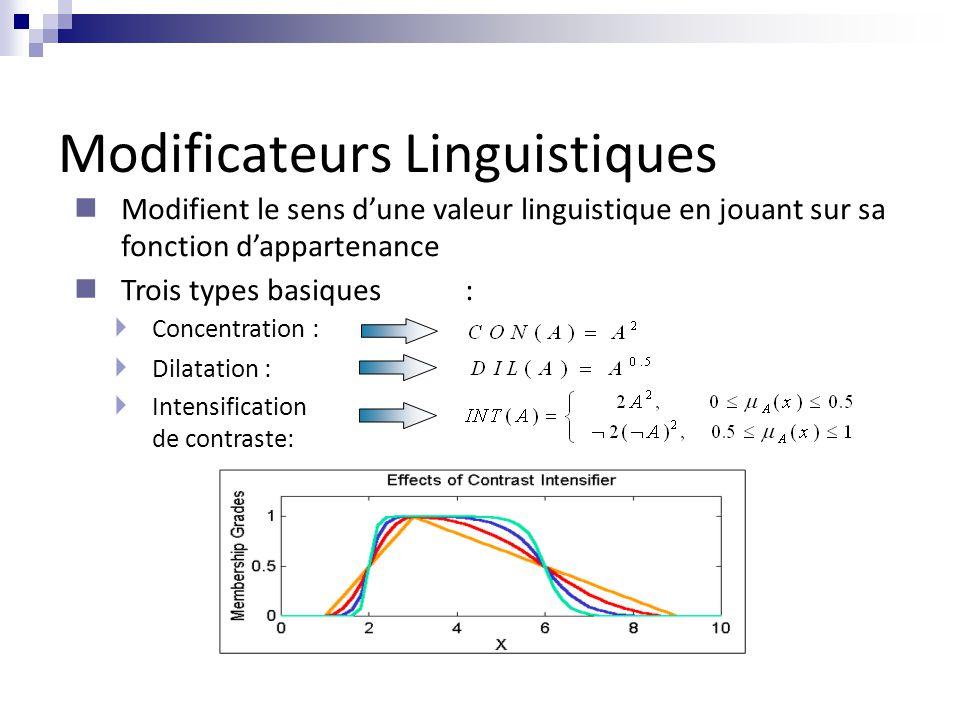 Modificateurs Linguistiques  Concentration :  Dilatation :  Intensification de contraste: Modifient le sens d'une valeur linguistique en jouant sur sa fonction d'appartenance Trois types basiques :