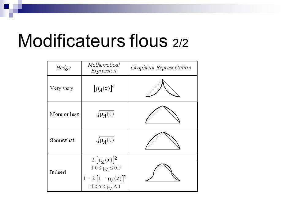 Modificateurs flous 2/2