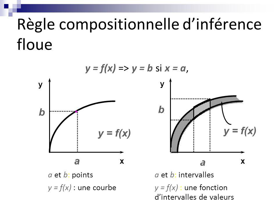 Règle compositionnelle d'inférence floue y = f(x) => y = b si x = a, a et b: points y = f(x) : une courbe a b y xx y a et b: intervalles y = f(x) : une fonction d'intervalles de valeurs a b y = f(x)