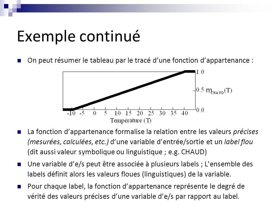 Exemple continué On peut résumer le tableau par le tracé d'une fonction d'appartenance : La fonction d'appartenance formalise la relation entre les valeurs précises (mesurées, calculées, etc.) d'une variable d'entrée/sortie et un label flou (dit aussi valeur symbolique ou linguistique ; e.g.