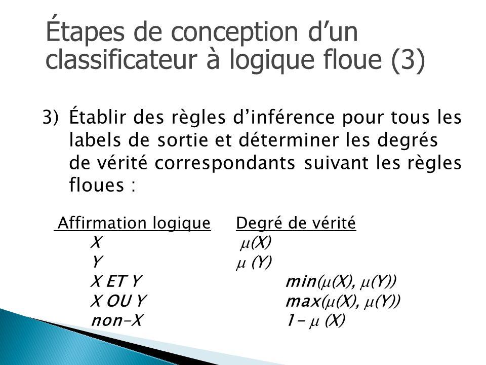 Étapes de conception d'un classificateur à logique floue (3) 3) 3)Établir des règles d'inférence pour tous les labels de sortie et déterminer les degrés de vérité correspondants suivant les règles floues : Affirmation logiqueDegré de vérité X  (X) Y  (Y) X ET Ymin(  (X),  (Y)) X OU Ymax(  (X),  (Y)) non-X1-  (X)