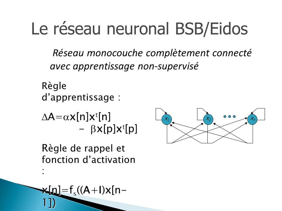 Le réseau neuronal BSB/Eidos Règle d'apprentissage : Règle d'apprentissage :  A=  x[n]x t [n] -  x[p]x t [p]  A=  x[n]x t [n] -  x[p]x t [p] R ègle de rappel et fonction d'activation : R ègle de rappel et fonction d'activation : x[n]=f s ((A+I)x[n- 1 ]) x[n]=f s ((A+I)x[n- 1 ]) Réseau monocouche complètement connecté avec apprentissage non-supervisé x1 x1 x2 x2 xn xn
