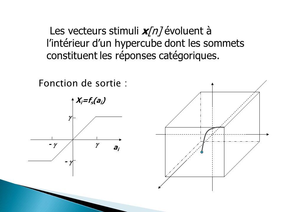 Les vecteurs stimuli x[n] évoluent à l'intérieur d'un hypercube dont les sommets constituent les réponses catégoriques. Les vecteurs stimuli x[n] évol