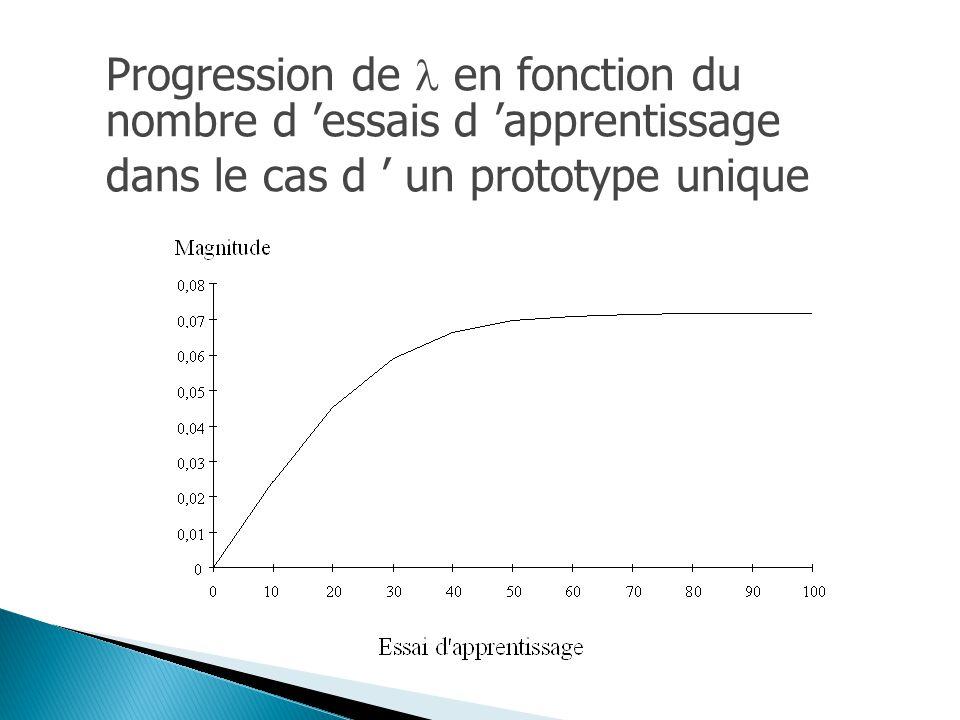Progression de en fonction du nombre d 'essais d 'apprentissage dans le cas d ' un prototype unique