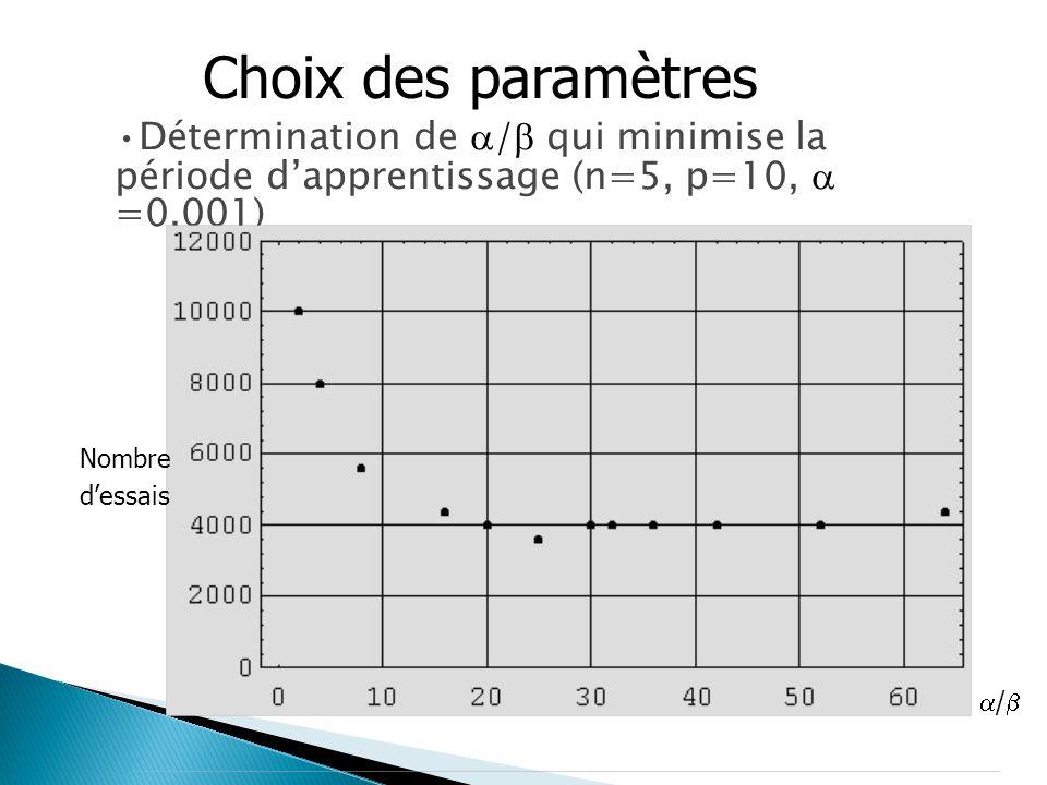 Détermination de  qui minimise la période d'apprentissage (n=5, p=10,  =0.001)Détermination de  /  qui minimise la période d'apprentissage (n=5, p=10,  =0.001)  /  / Nombre d'essais Choix des paramètres