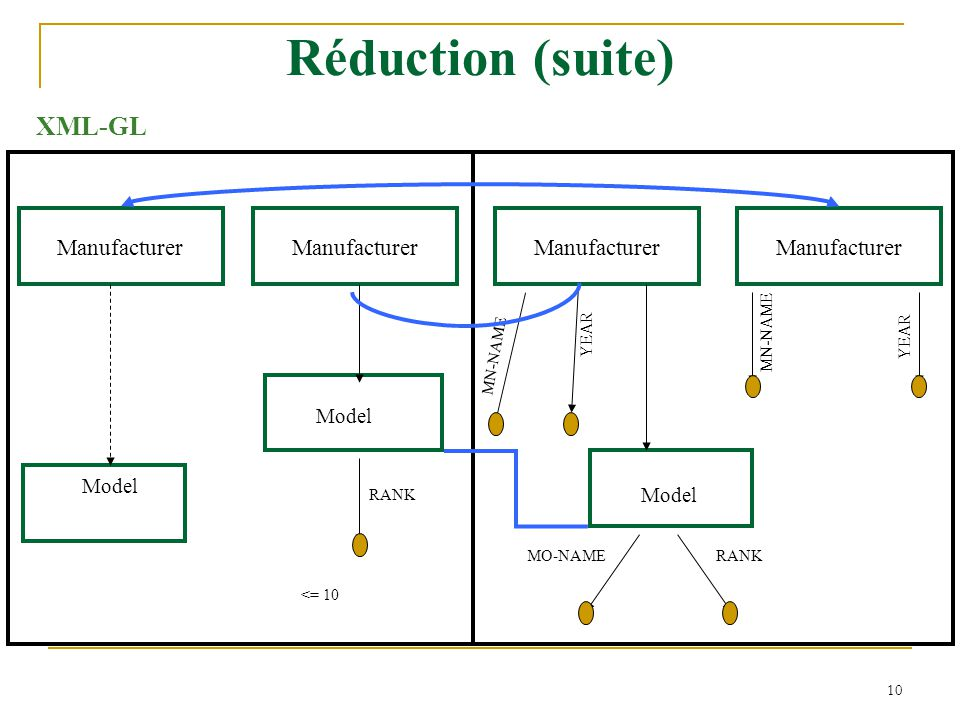 10 Réduction (suite) Model Manufacturer Model Manufacturer Model MN-NAME YEAR MN-NAME YEAR MO-NAME RANK <= 10 XML-GL