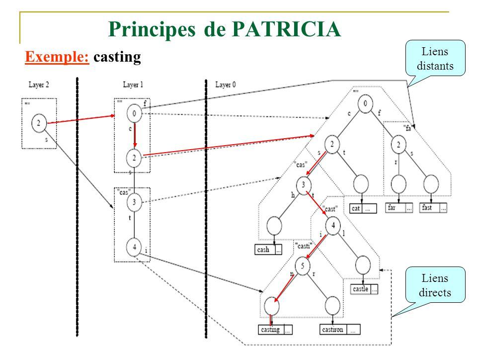 17 Principes de PATRICIA Liens directs Liens distants Exemple: casting