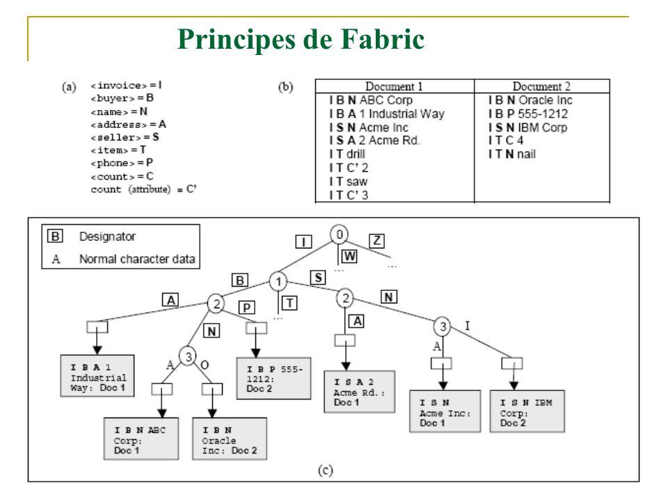 18 Principes de Fabric