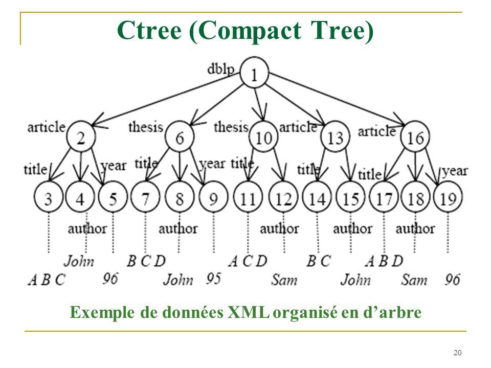 20 Ctree (Compact Tree) Exemple de données XML organisé en d'arbre