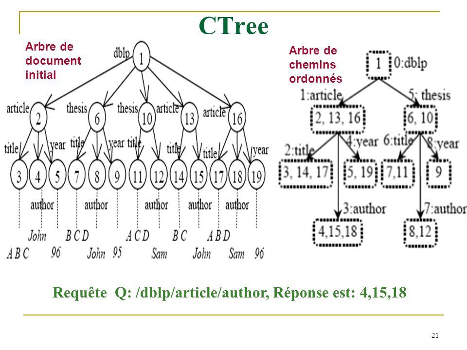 21 CTree Arbre de document initial Arbre de chemins ordonnés Requête Q: /dblp/article/author, Réponse est: 4,15,18