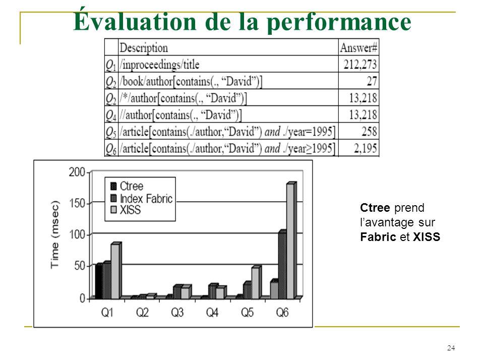 24 Évaluation de la performance Ctree prend l'avantage sur Fabric et XISS