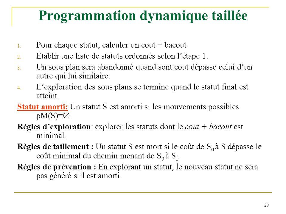 29 Programmation dynamique taillée 1.Pour chaque statut, calculer un cout + bacout 2.