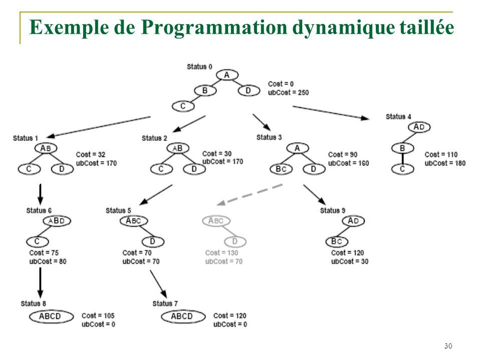 31 Programmation dynamique avec taillement agressif T e : paramètre d'exploration en profondeur Heuristique: « Un bon sous plan a la chance de mener à la solution optimale ».