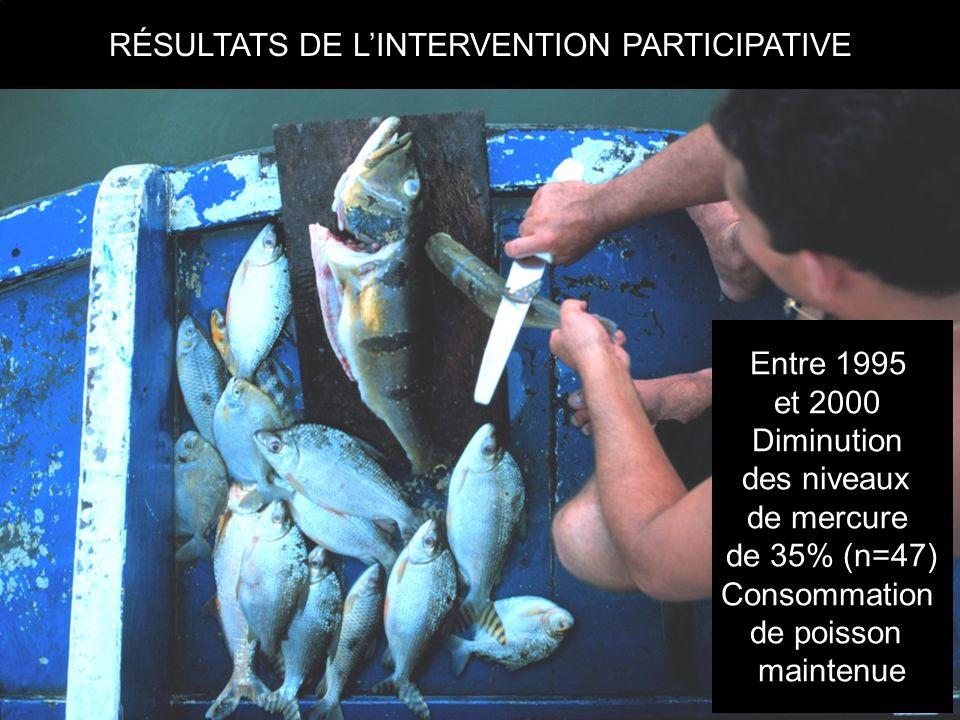 RÉSULTATS DE L'INTERVENTION PARTICIPATIVE Entre 1995 et 2000 Diminution des niveaux de mercure de 35% (n=47) Consommation de poisson maintenue