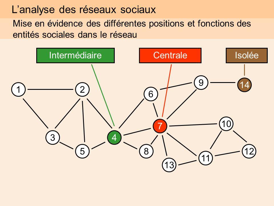 12 Mise en évidence des différentes positions et fonctions des entités sociales dans le réseau 34 5 6 7 8 9 10 11 12 14 IsoléeIntermédiaireCentrale 13 L'analyse des réseaux sociaux