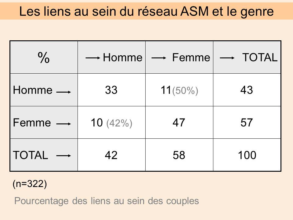 1005842TOTAL 574710 (42%) Femme 4311 (50%) 33Homme TOTALFemmeHomme % (n=322) Pourcentage des liens au sein des couples Les liens au sein du réseau ASM et le genre