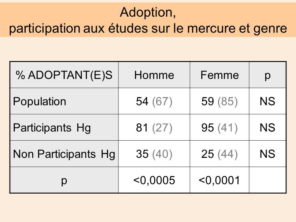 Adoption, participation aux études sur le mercure et genre % ADOPTANT(E)SHommeFemmep Population54 (67)59 (85)NS Participants Hg81 (27)95 (41)NS Non Participants Hg35 (40)25 (44)NS p<0,0005<0,0001