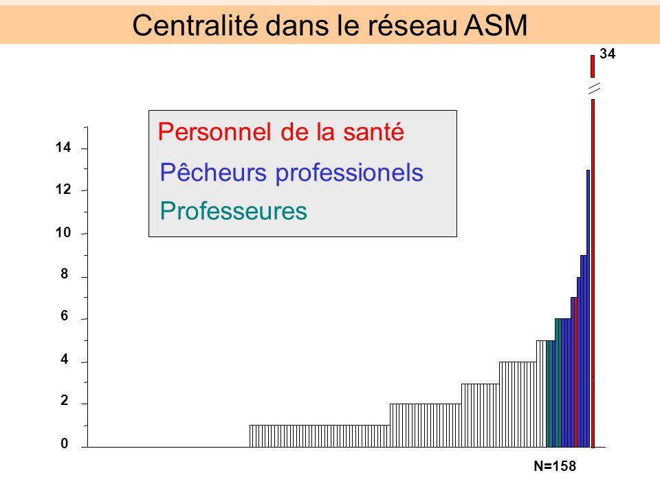 0 2 4 6 8 10 12 14 34 Personnel de la santé Pêcheurs professionels Professeures N=158 Centralité dans le réseau ASM