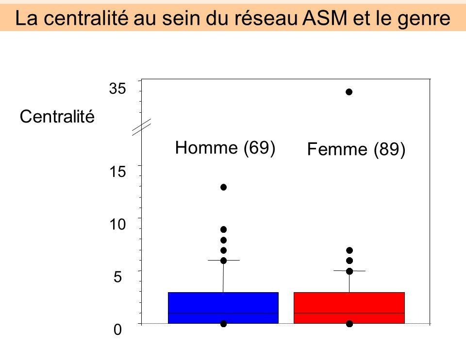 Centralité Homme (69) Femme (89) 0 5 10 15 35 La centralité au sein du réseau ASM et le genre