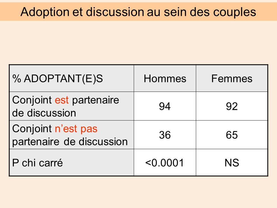 % ADOPTANT(E)SHommesFemmes Conjoint est partenaire de discussion 9492 Conjoint n'est pas partenaire de discussion 3665 P chi carré<0.0001NS Adoption et discussion au sein des couples